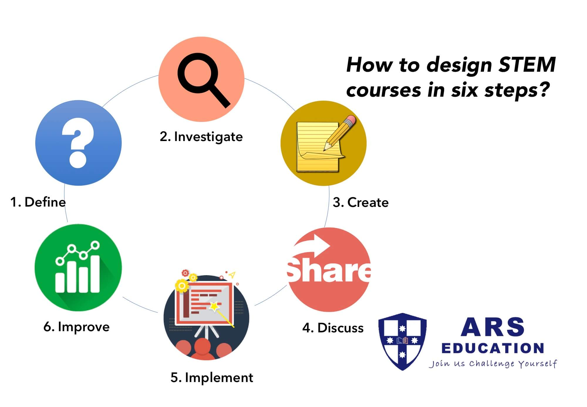 Whitepaper: How to Design STEM Courses in Six Steps